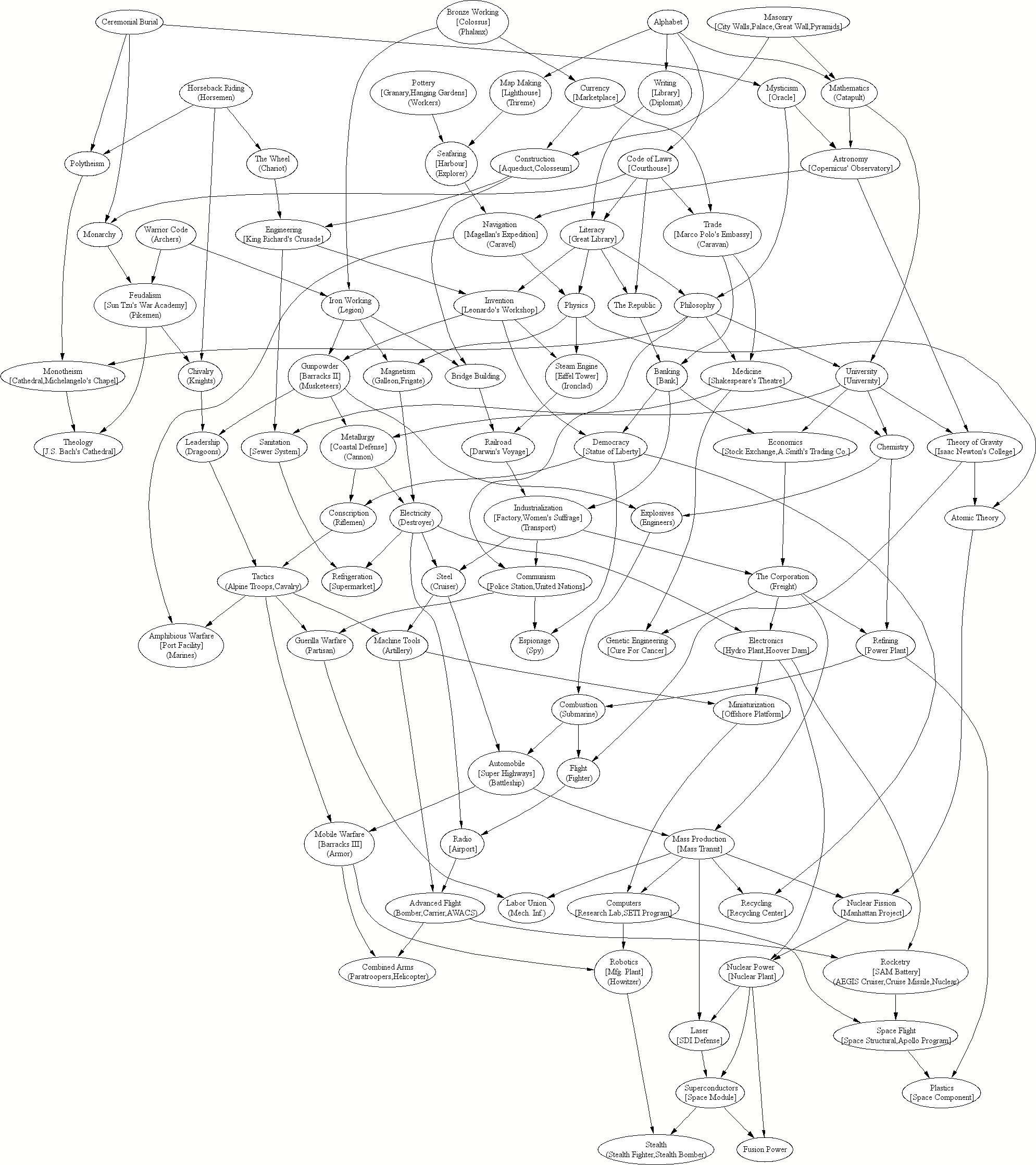 FreeCiv Technology Tree